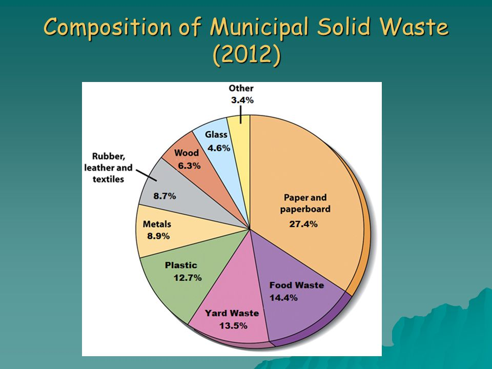 Composition of Municipal Solid Waste (2012)