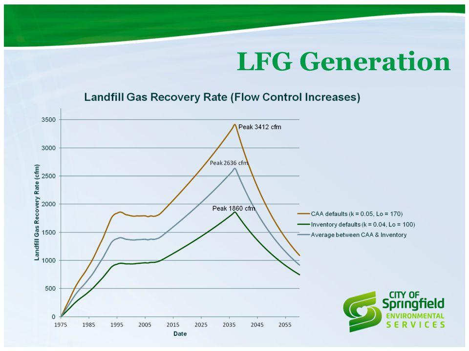 LFG Generation