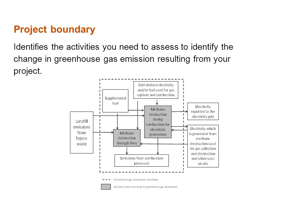 Project boundary Identifies the activities you need to assess to identify the change in greenhouse gas emission resulting from your project.