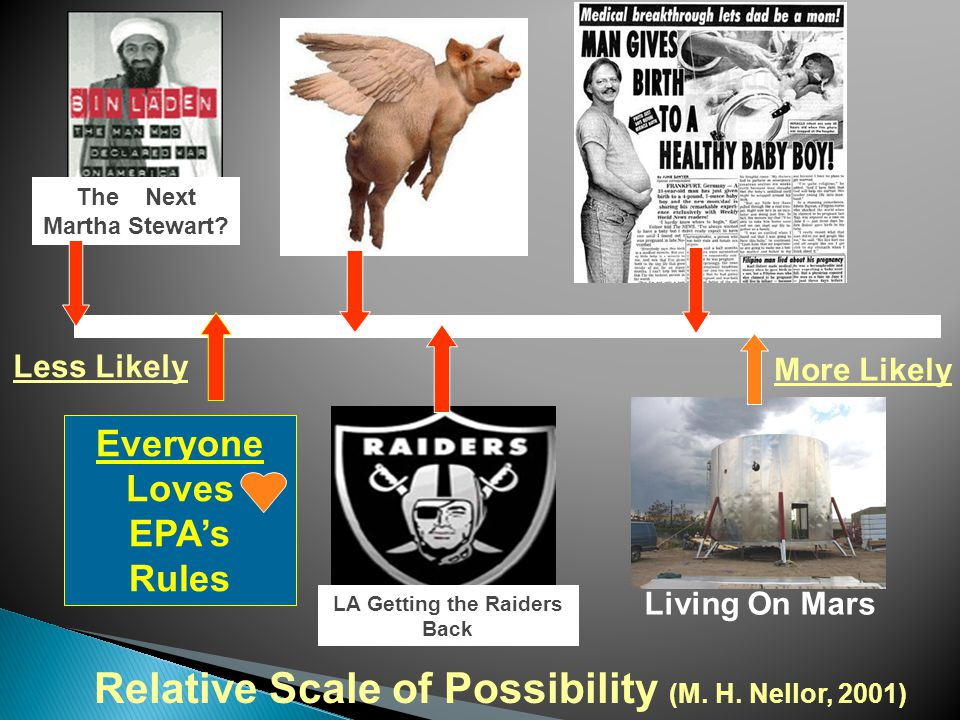 Less Likely More Likely Living On Mars Relative Scale of Possibility (M.