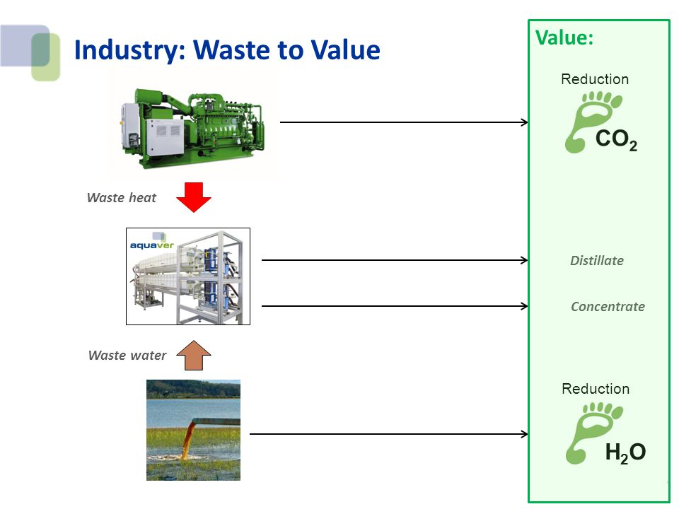 Industry: Waste to Value Waste heat Waste water Distillate Concentrate Reduction H2OH2O Value: