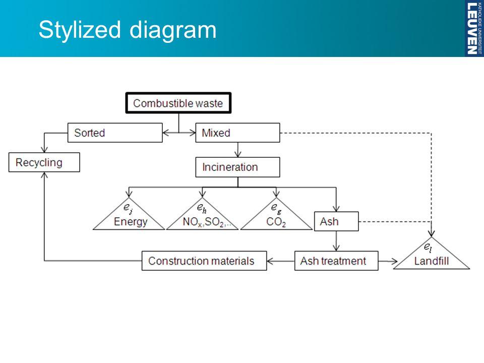 Stylized diagram