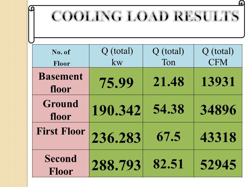 No. of Q (total) Ton Q (total) CFM Floor kw Basement floor 75.99 21.4813931 Ground floor 190.342 54.38 34896 First Floor 236.283 67.5 43318 Second Flo