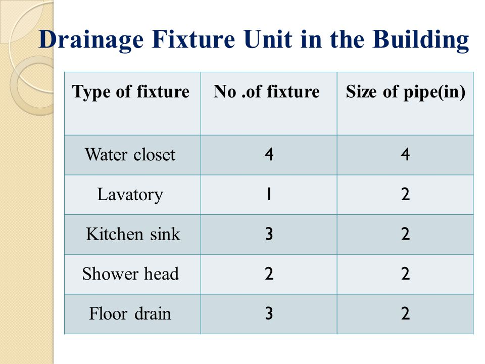 Type of fixtureNo.of fixtureSize of pipe(in) Water closet 44 Lavatory 12 Kitchen sink 32 Shower head 22 Floor drain 32 Drainage Fixture Unit in the Building