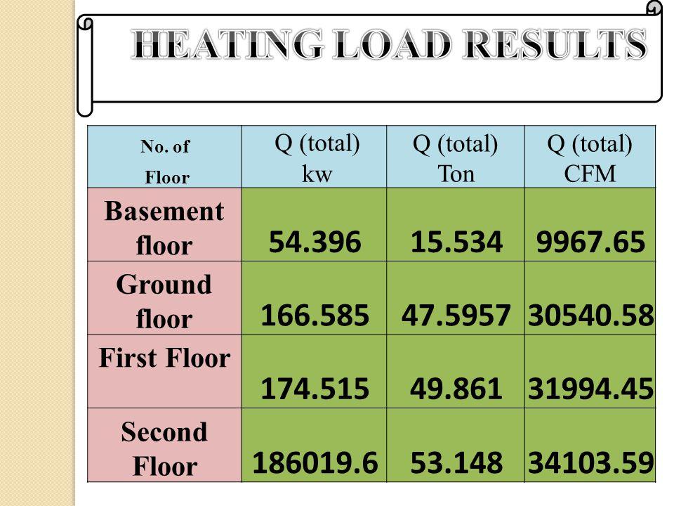 No. of Q (total) Ton Q (total) CFM Floor kw Basement floor 54.39615.5349967.65 Ground floor 166.58547.595730540.58 First Floor 174.51549.86131994.45 S