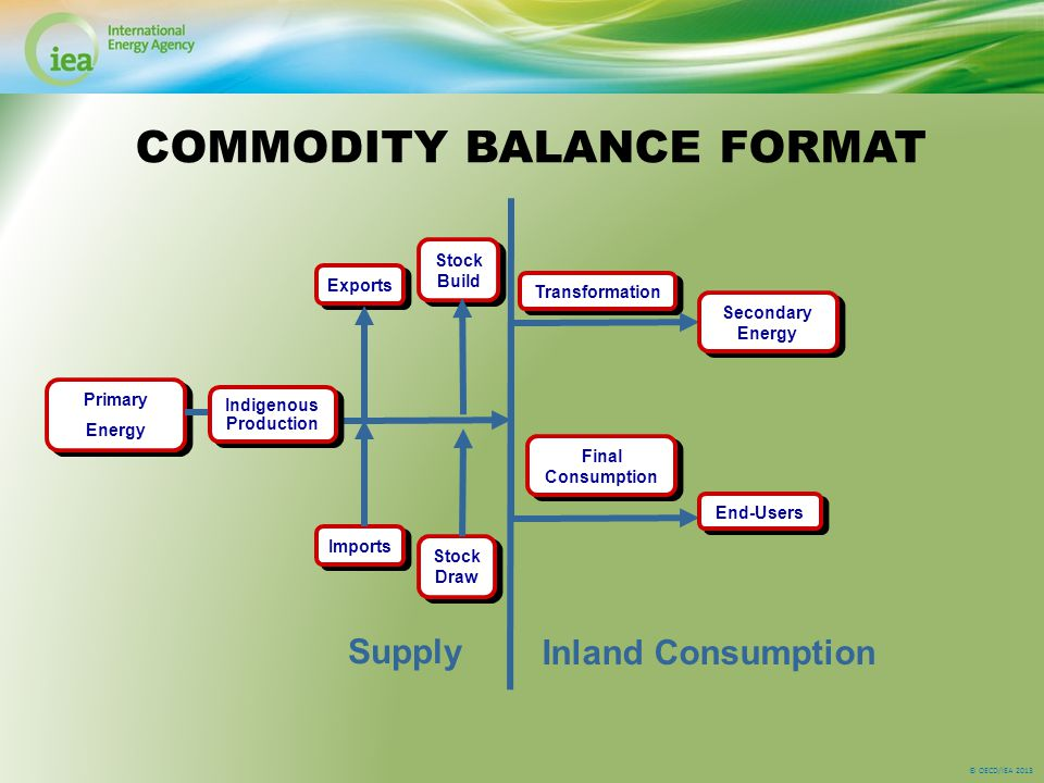 © OECD/IEA 2013 Imports Exports Primary Energy Primary Energy Stock Draw Stock Build Indigenous Production Indigenous Production Transformation Final Consumption End-Users COMMODITY BALANCE FORMAT Inland Consumption Secondary Energy Supply
