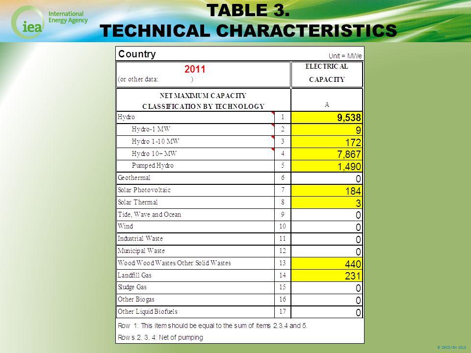 © OECD/IEA 2013 TABLE 3. TECHNICAL CHARACTERISTICS