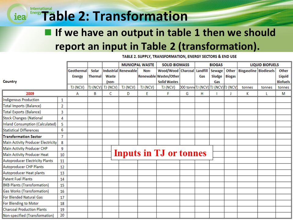 © OECD/IEA 2013 Table 2: Transformation If we have an output in table 1 then we should report an input in Table 2 (transformation).