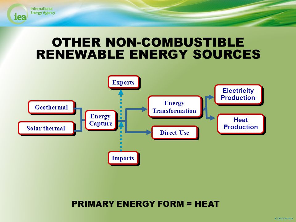 © OECD/IEA 2013 OTHER NON-COMBUSTIBLE RENEWABLE ENERGY SOURCES PRIMARY ENERGY FORM = HEAT Energy Transformation Solar thermal Geothermal Energy Capture Imports Exports Direct Use Electricity Production Heat Production