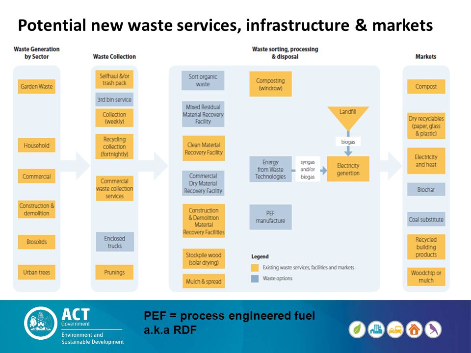 Potential new waste services, infrastructure & markets PEF = process engineered fuel a.k.a RDF