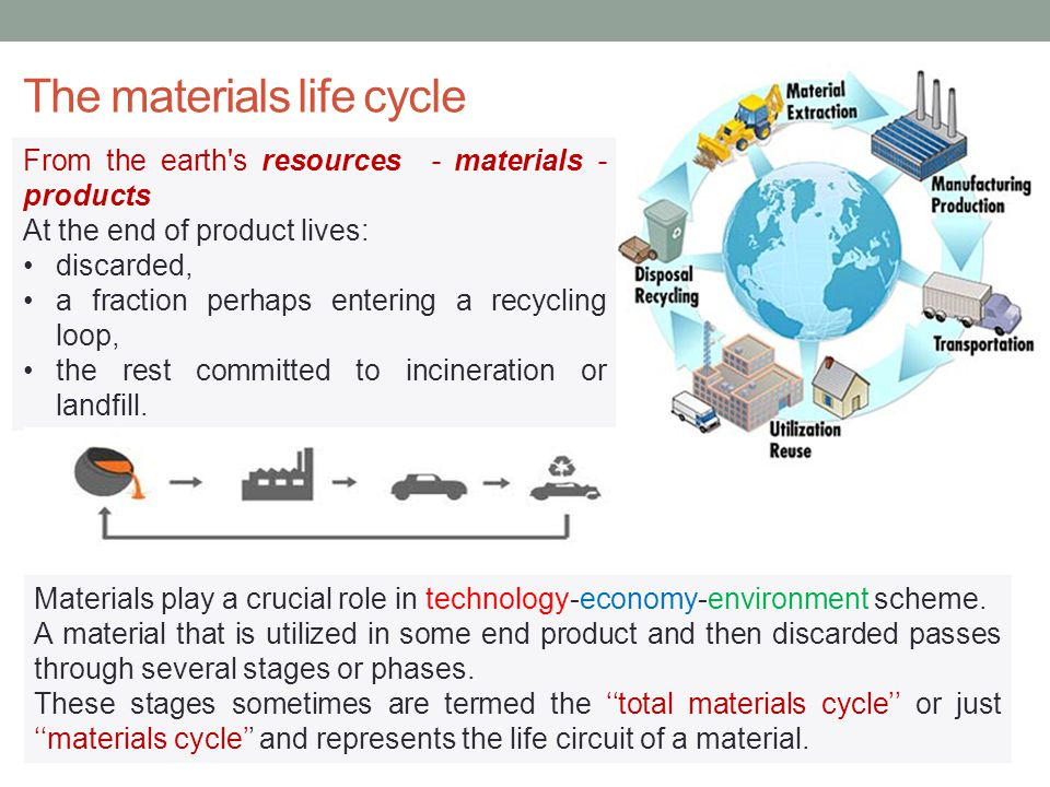 The materials life cycle Materials play a crucial role in technology-economy-environment scheme.