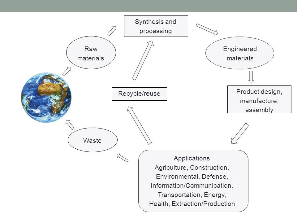 Synthesis and processing Product design, manufacture, assembly Recycle/reuse Engineered materials Raw materials Waste Applications Agriculture, Construction, Environmental, Defense, Information/Communication, Transportation, Energy, Health, Extraction/Production