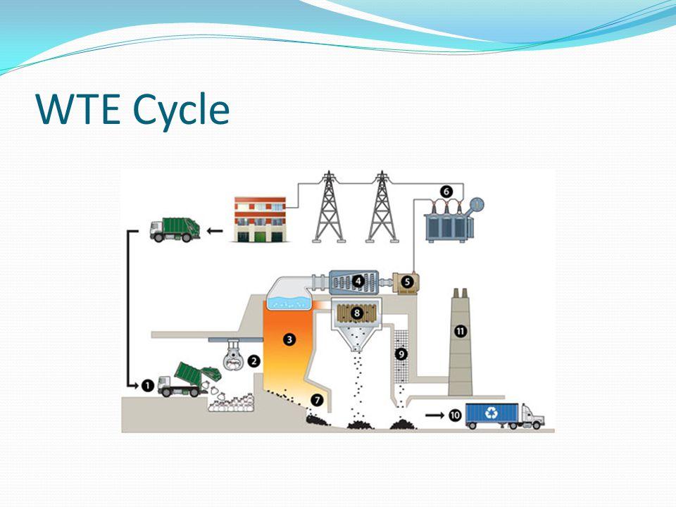 WTE Cycle