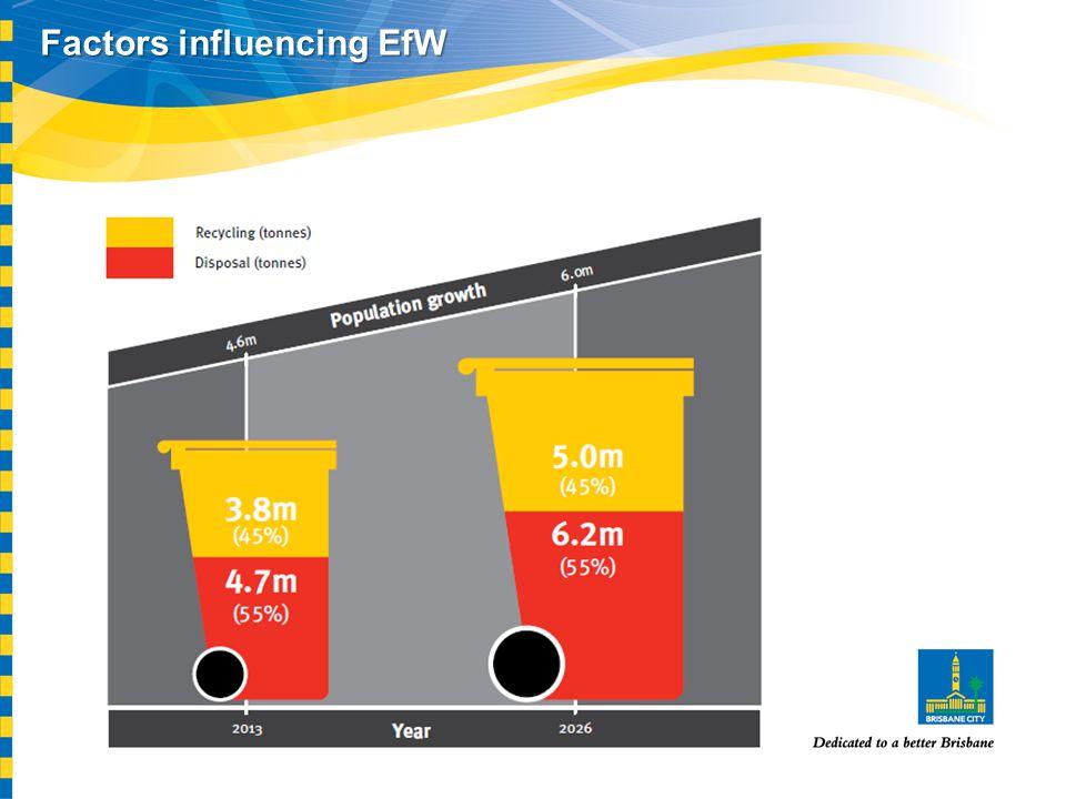 Factors influencing EfW
