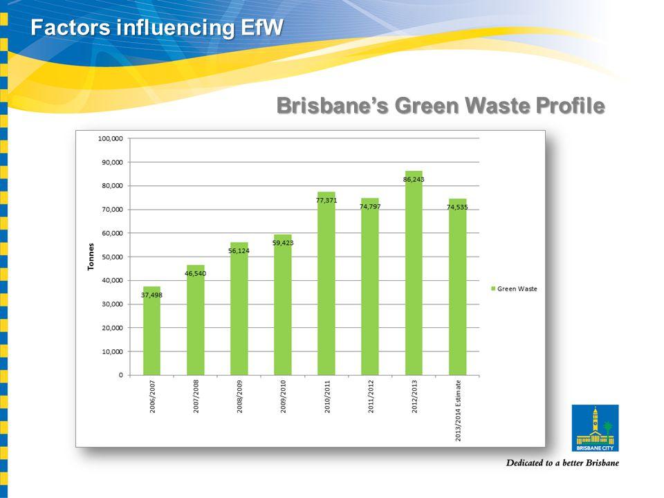 Factors influencing EfW Brisbane's Green Waste Profile