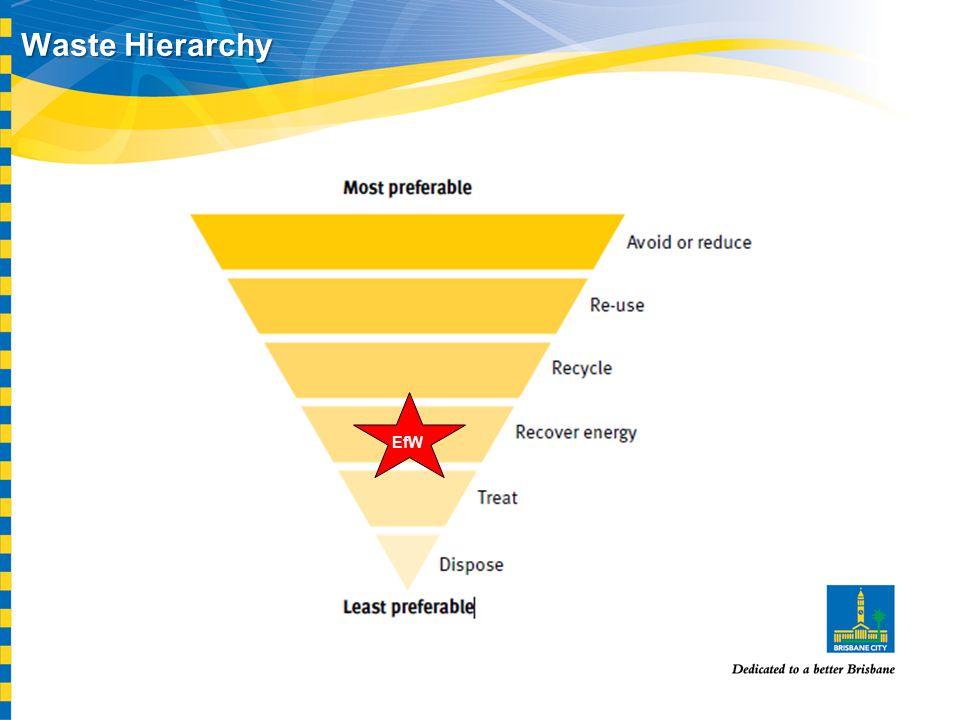 Waste Hierarchy EfW