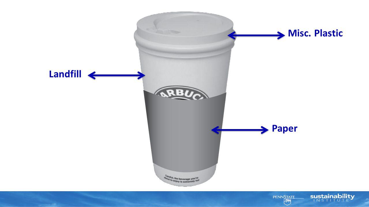 Paper Misc. Plastic Landfill