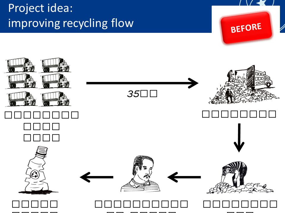 Project idea: improving recycling flow Recollec tion firm Landfill 35 km Pepenado res Intermedia te Buyer Final Buyer BEFORE