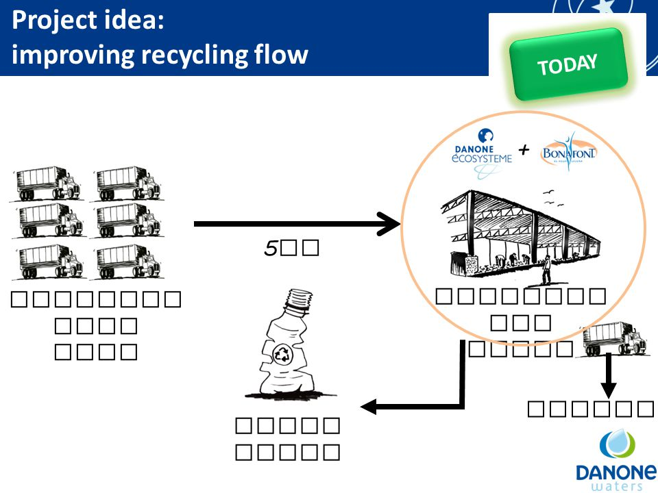 Recollec tion firm Segregat ion Plant 5 km Final Buyer TODAY Project idea: improving recycling flow + Landfill