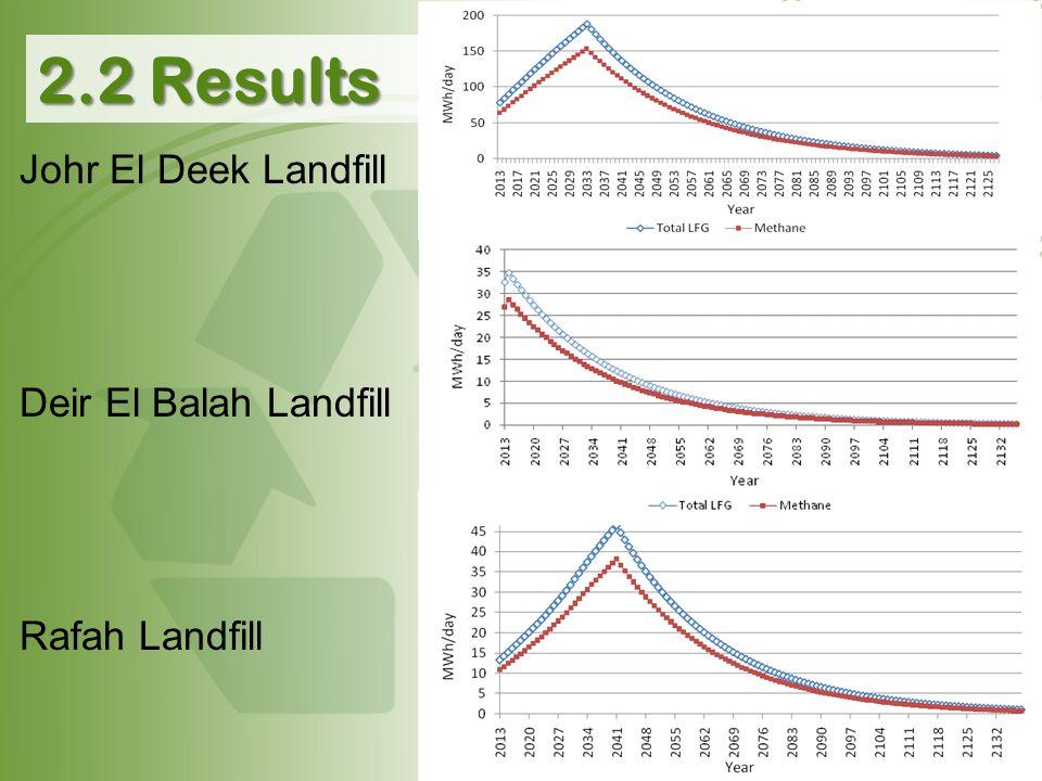 Johr El Deek Landfill Deir El Balah Landfill Rafah Landfill 2.2 Results