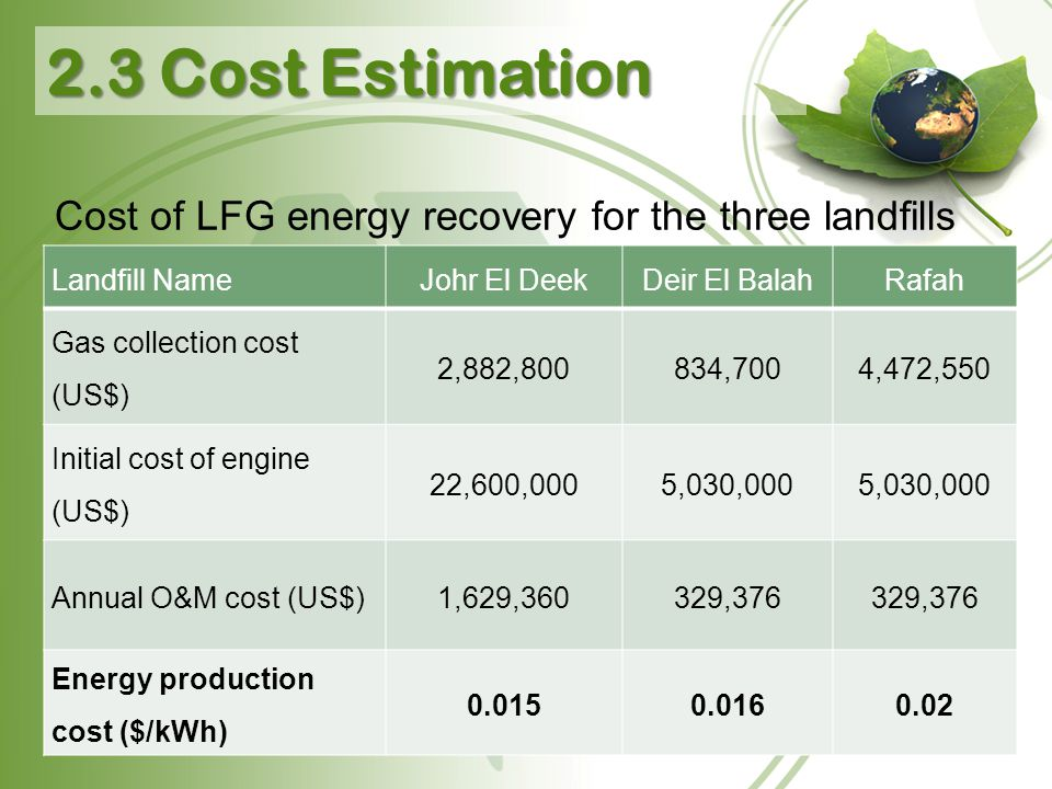 Cost of LFG energy recovery for the three landfills Landfill NameJohr El DeekDeir El BalahRafah Gas collection cost (US$) 2,882,800834,7004,472,550 In