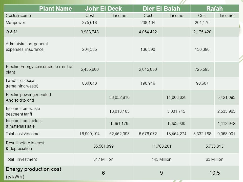 Plant NameJohr El DeekDier El BalahRafah Costs/IncomeCostIncomeCostIncomeCostIncome Manpower375,618238,464204,176 O & M9,983,7484,064,4222,175,420 Adm