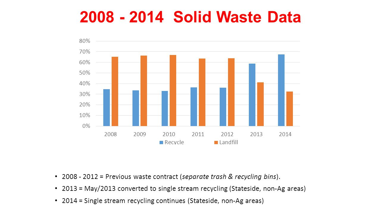 2008 - 2014 Solid Waste Data 2008 - 2012 = Previous waste contract (separate trash & recycling bins). 2013 = May/2013 converted to single stream recyc