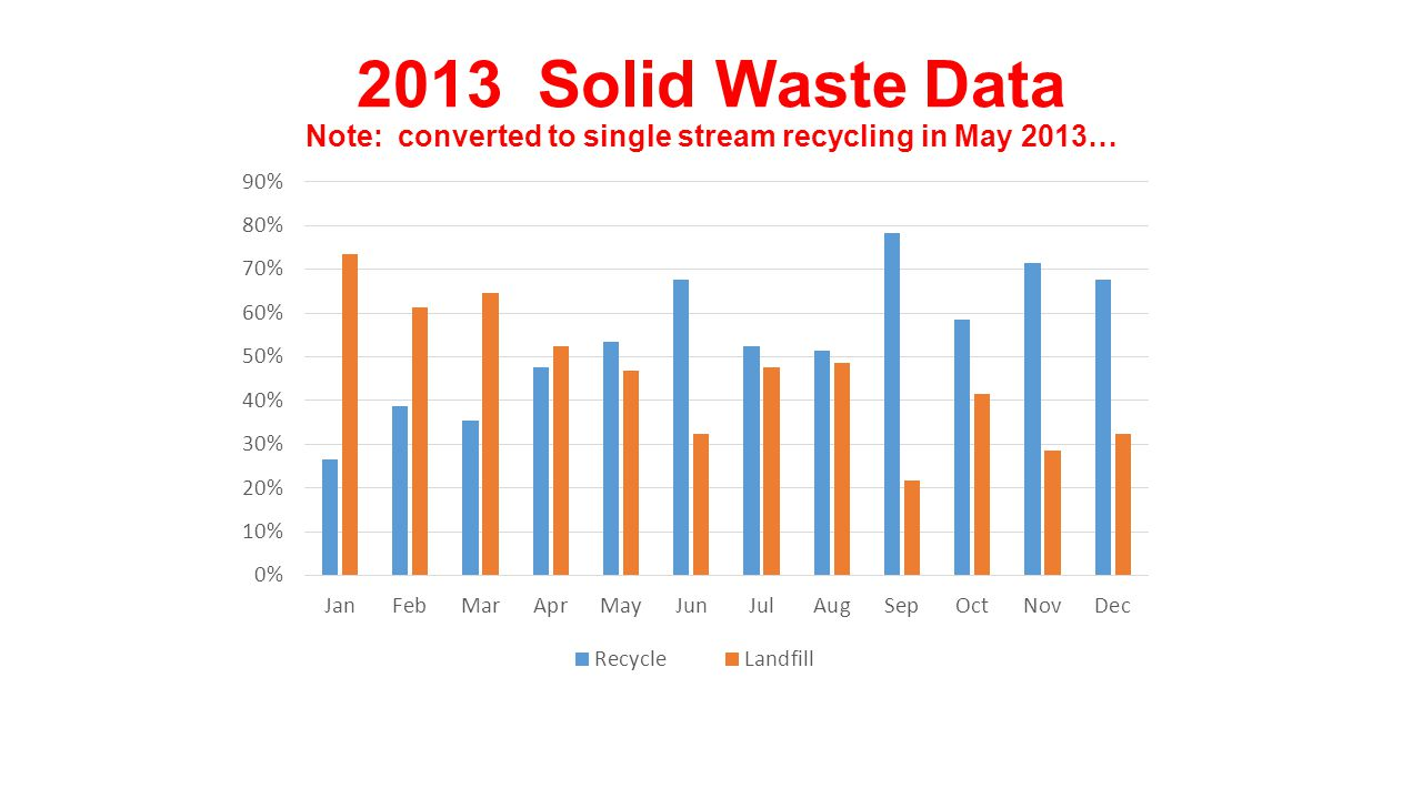 2013 Solid Waste Data Note: converted to single stream recycling in May 2013…