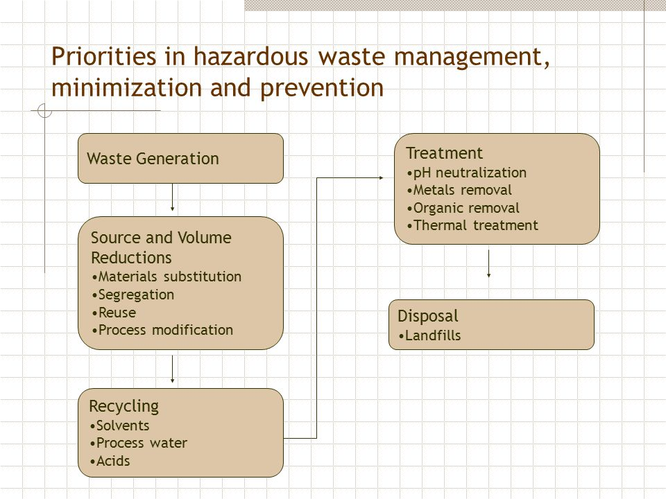 Priorities in hazardous waste management, minimization and prevention Waste Generation Source and Volume Reductions Materials substitution Segregation Reuse Process modification Recycling Solvents Process water Acids Treatment pH neutralization Metals removal Organic removal Thermal treatment Disposal Landfills