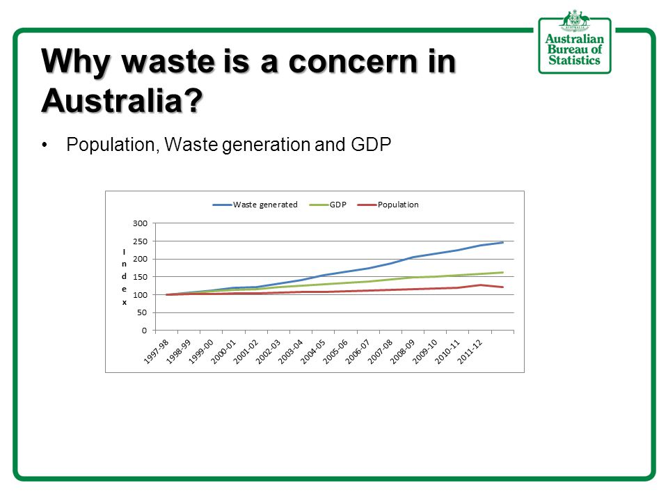 Why waste is a concern in Australia Population, Waste generation and GDP