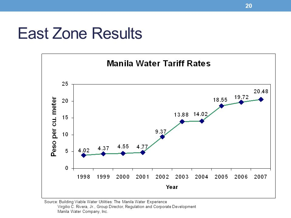 Source: Building Viable Water Utilities: The Manila Water Experience Virgilio C. Rivera, Jr., Group Director, Regulation and Corporate Development Man