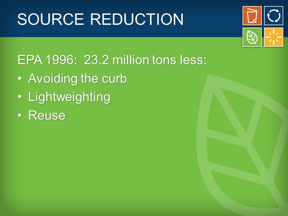 SOURCE REDUCTION EPA 1996: 23.2 million tons less: Avoiding the curbAvoiding the curb LightweightingLightweighting ReuseReuse