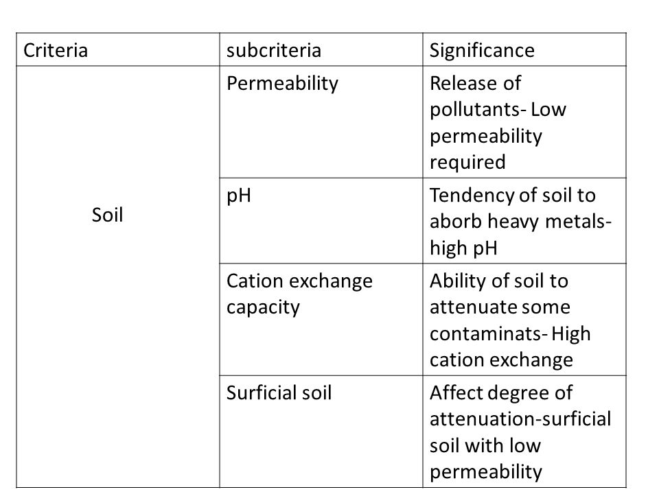 CriteriasubcriteriaSignificance Geology Bedcrop and outcropping Carbonate rocks susceptible to solution Fractured rock- pollution migration Mass permeability Control migration of contaminants FaultsRelease of pollution