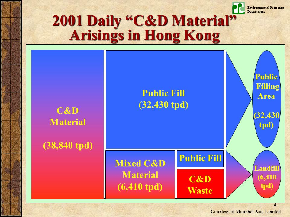 Environmental Protection Department 4 Mixed C&D Material (6,410 tpd) Public Fill (32,430 tpd) Public Fill C&D Material (38,840 tpd) C&D Waste Public Filling Area (32,430 tpd) Landfill (6,410 tpd) Courtesy of Mouchel Asia Limited 2001 Daily C&D Material Arisings in Hong Kong