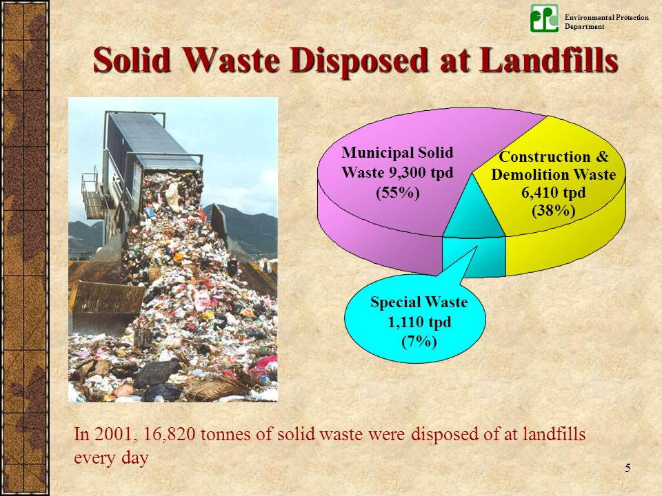 Environmental Protection Department 5 Construction & Demolition Waste 6,410 tpd (38%) Municipal Solid Waste 9,300 tpd (55%) Special Waste 1,110 tpd (7