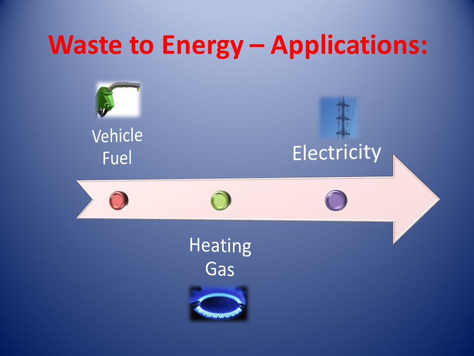 Waste to Energy – Applications: