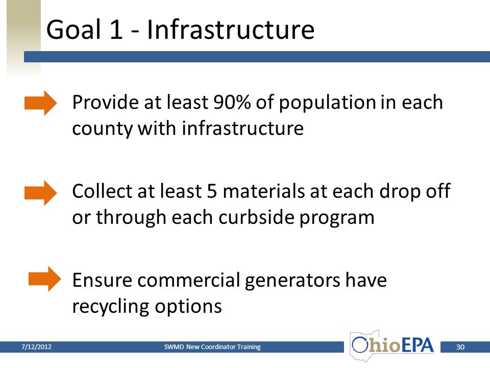 Goal 1 - Infrastructure For purposes of this discussion, infrastructure means: Drop-off recycling locations Curbside recycling programs SWMD New Coordinator Training7/12/2012 29