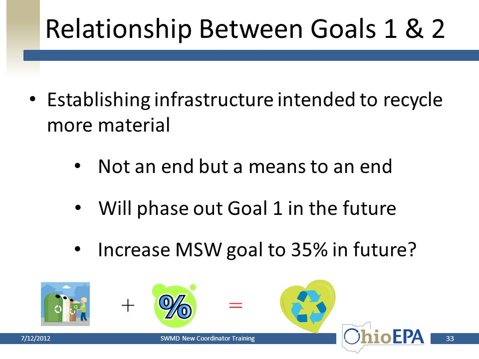 Goal 2 – Waste Reduction/Recycling Rates Residential/commercial (a.k.a. Municipal Solid Waste) – Recover 25% of waste generated Industrial Solid Waste