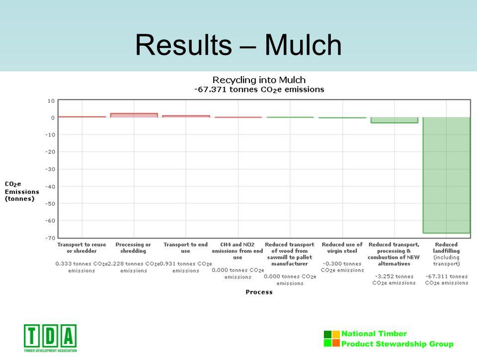 Results – Mulch
