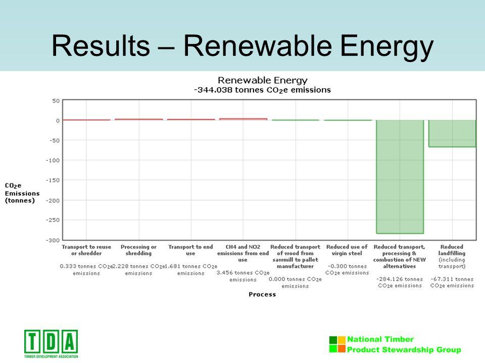 Results – Renewable Energy