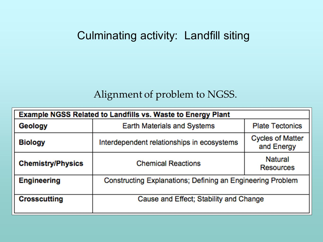 Culminating activity: Landfill siting Alignment of problem to NGSS.