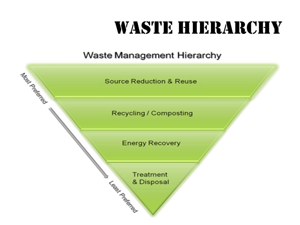 Reduction/Reuse - also known as waste prevention, means reducing waste at the source.