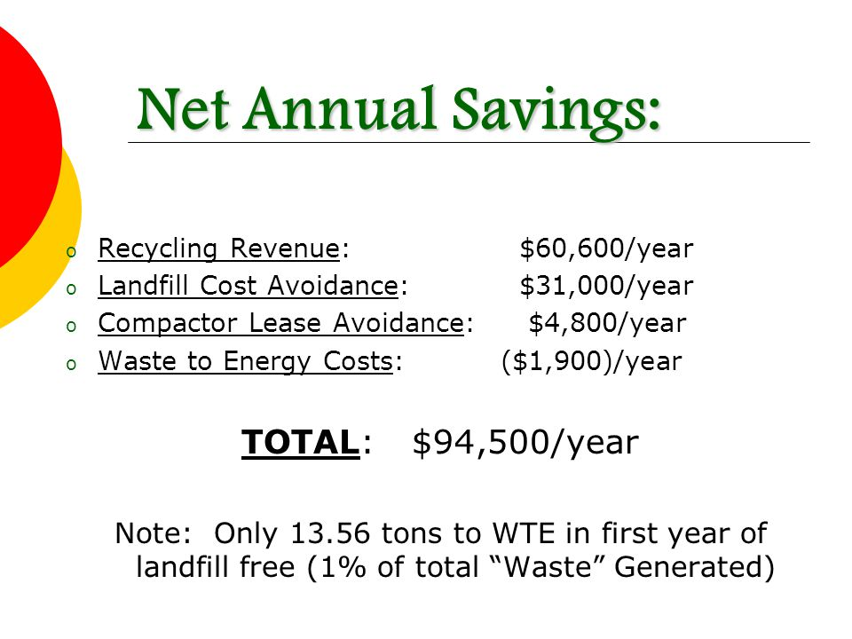 o Recycling Revenue: $60,600/year o Landfill Cost Avoidance: $31,000/year o Compactor Lease Avoidance: $4,800/year o Waste to Energy Costs: ($1,900)/year TOTAL:$94,500/year Note: Only 13.56 tons to WTE in first year of landfill free (1% of total Waste Generated) Net Annual Savings: