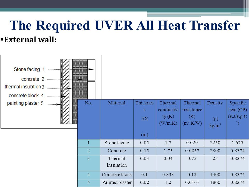 The Required UVER All Heat Transfer  External wall: No.Material Thicknes s Thermal conductivi ty (K) (W/m.K) Thermal resistance (R) (m 2.K/W) Density Specific heat (CP) (KJ/Kg.C ˚) ∆X (ρ) kg/m 3 (m) 1Stone facing0.051.70.02922501.675 2Concrete0.151.750.085723000.8374 3 Thermal insulation 0.030.040.75250.8374 4Concrete block0.10.8330.1214000.8374 5Painted plaster0.021.20.016718000.8374