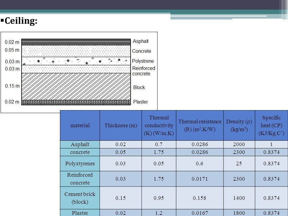  Ceiling: materialThickness (m) Thermal conductivity (K) (W/m.K) Thermal resistance (R) (m 2.K/W) Density (ρ) (kg/m 3 ) Specific heat (CP) (KJ/Kg.C˚) Asphalt0.020.70.028620001 concrete0.051.750.028623000.8374 Polystyrenes0.030.050.6250.8374 Reinforced concrete 0.031.750.017123000.8374 Cement brick (block) 0.150.950.15814000.8374 Plaster0.021.20.016718000.8374