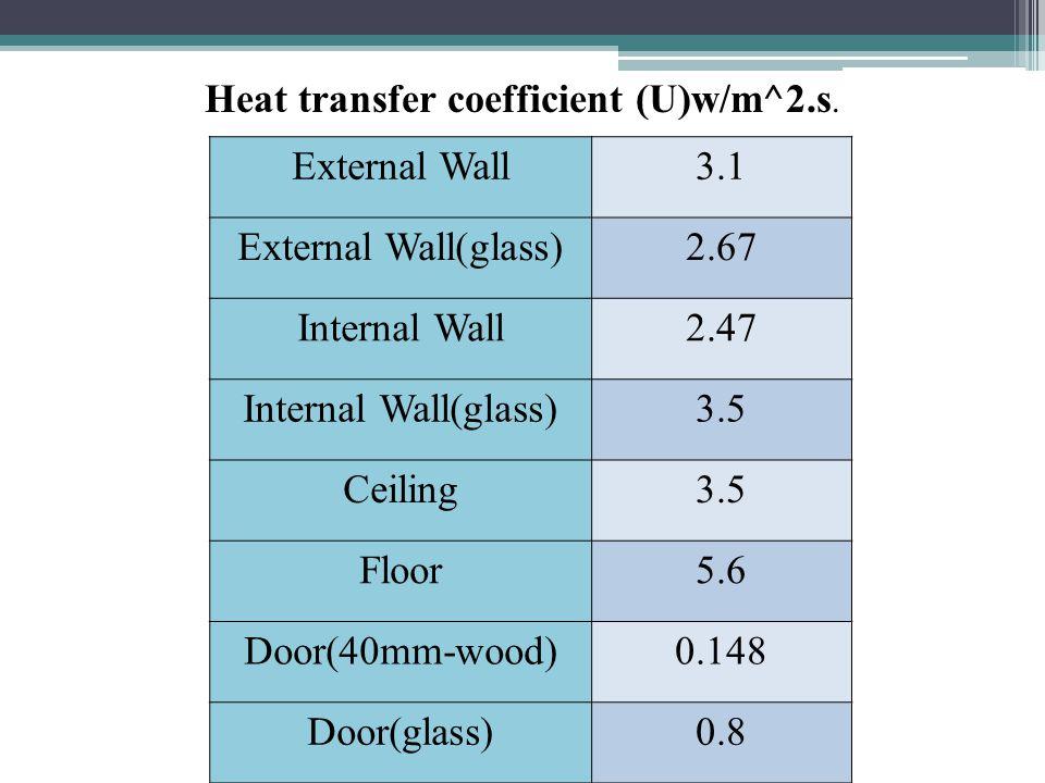 Heat transfer coefficient (U)w/m^2.s.