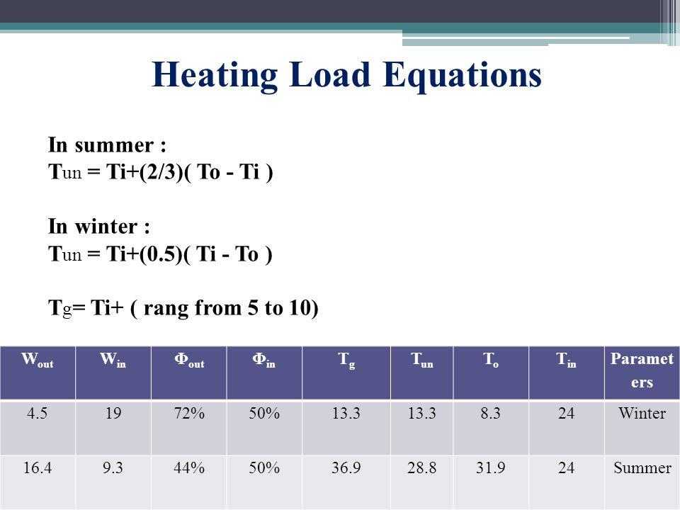 In summer : T un = Ti+(2/3)( To - Ti ) In winter : T un = Ti+(0.5)( Ti - To ) T g = Ti+ ( rang from 5 to 10) Paramet ers T in ToTo T un TgTg Φ in Φ out W in W out Winter248.313.3 50%72%194.5 Summer2431.928.836.950%44%9.316.4 Heating Load Equations