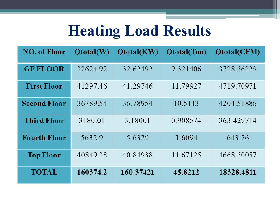 Heating Load Results NO.