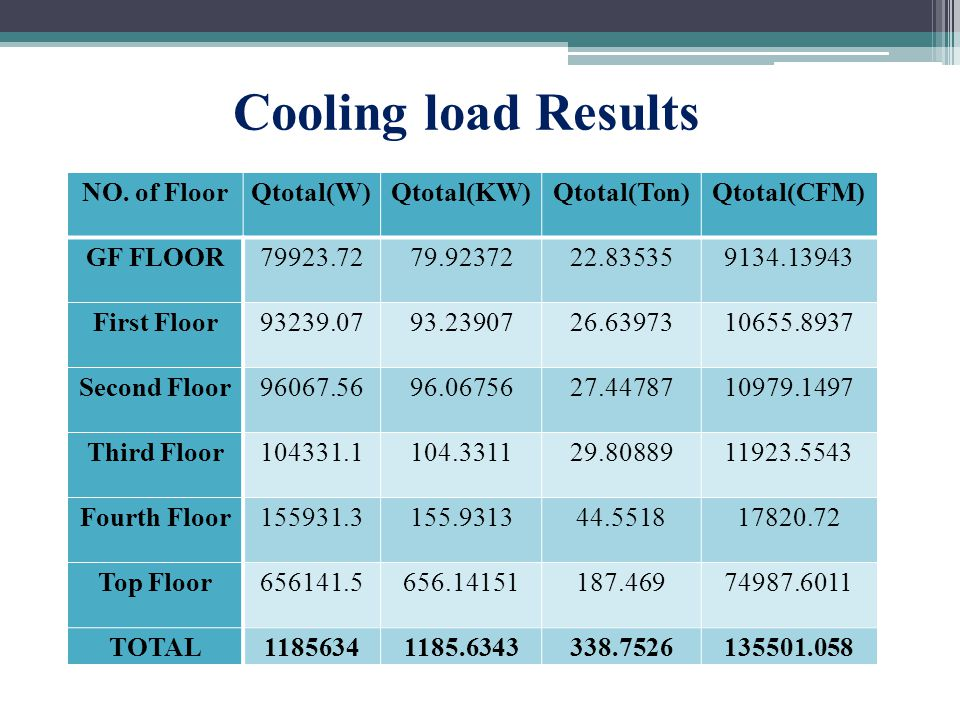 Cooling load Results NO.