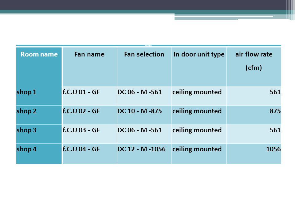 Ground floor Room nameFan nameFan selectionIn door unit type air flow rate (cfm) shop 1f.C.U 01 - GFDC 06 - M -561ceiling mounted561 shop 2f.C.U 02 - GFDC 10 - M -875ceiling mounted875 shop 3f.C.U 03 - GFDC 06 - M -561ceiling mounted561 shop 4f.C.U 04 - GFDC 12 - M -1056ceiling mounted1056